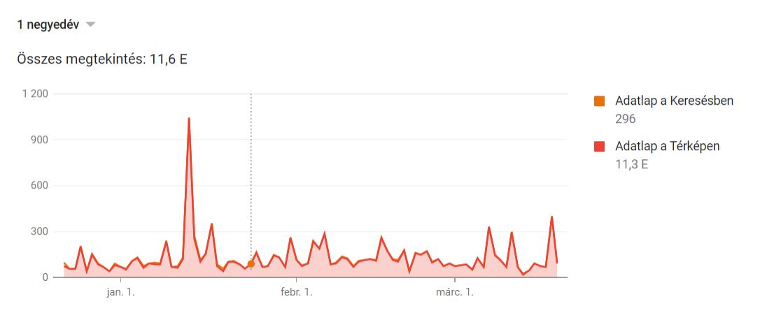 googlecégemstatisztika